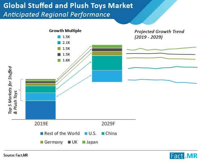 stuffed and push toys market anticipated regional performance