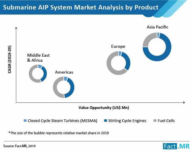 submarine aip market 2