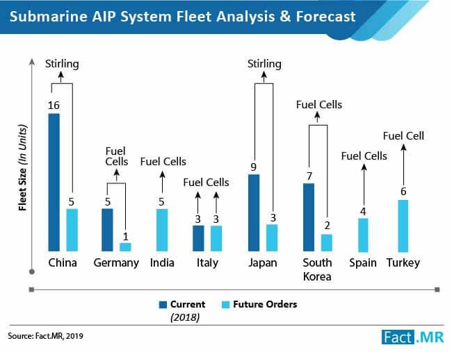 submarine aip market