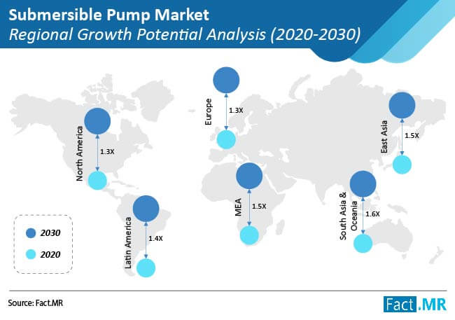 submersible pump market regional growth potential analysis