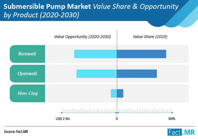 submersible pump market value share and opportunity by product