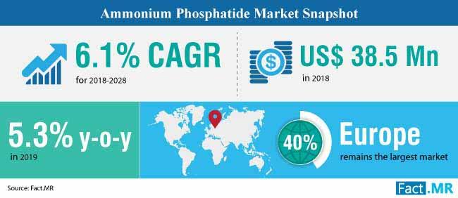 summary ammonium phosphatide market