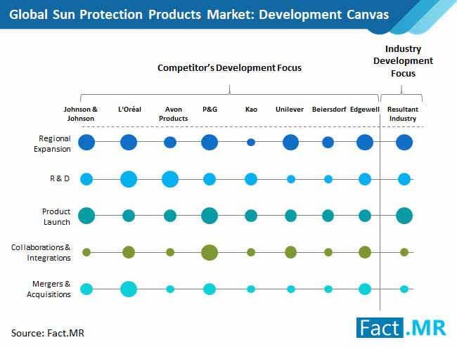 sun protection products market development canvas