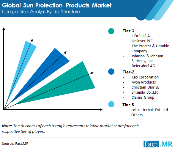 sun protection products market image 02
