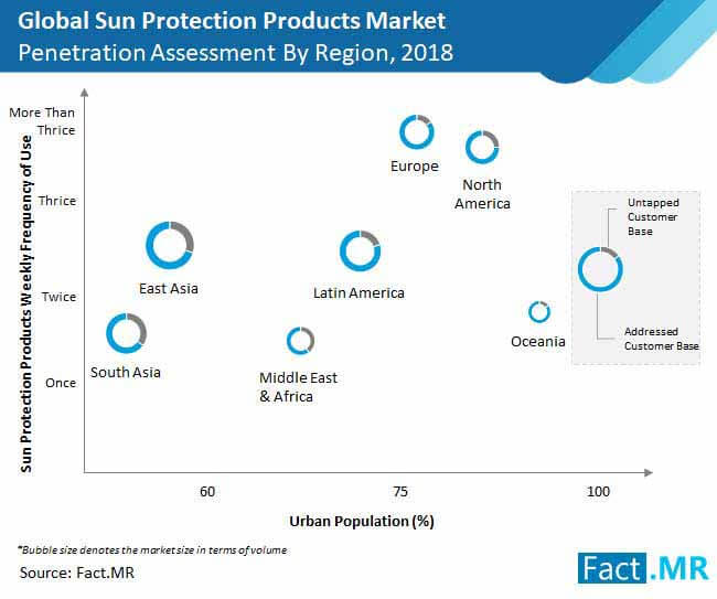 sun protection products market penetration assesment