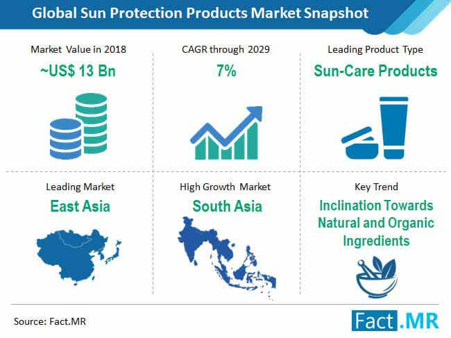 sun protection products market snapshot