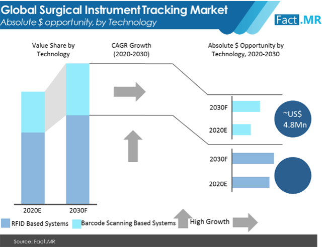 surgical instrument tracking market absolute $ opportunity by technology