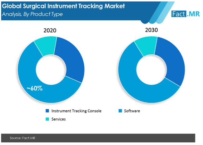 surgical instrument tracking market analysis by product type