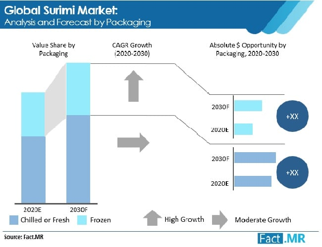 surimi market analysis and forecast by packaging