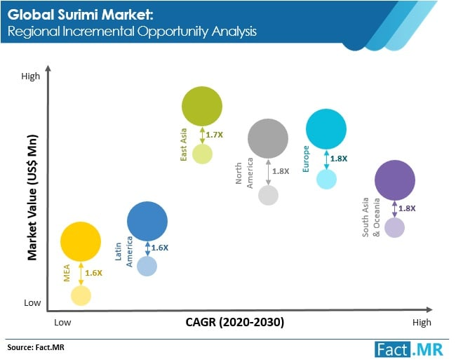 surimi market regional incremental opportunity analysis