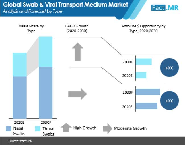 swab and viral transport medium market analysis and forecast by type
