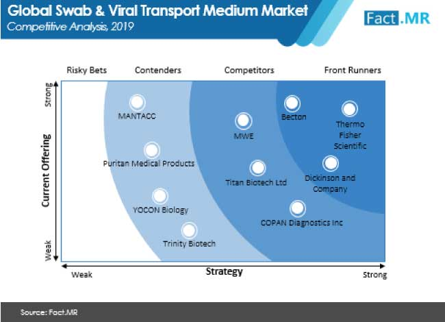 swab and viral transport medium market competitive analysis