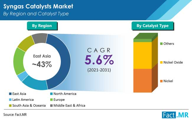 syngas catalysts market region by FactMR