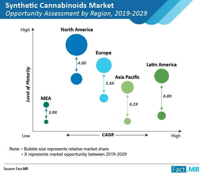 synthetic cannabinoids market opportunity assessment by region