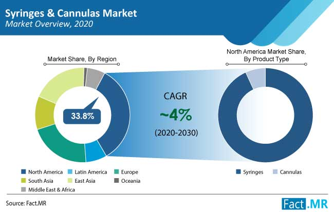 syringes and cannulas market region