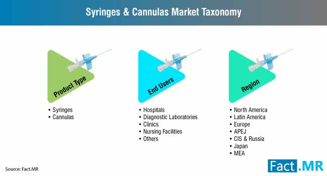 syringes cannulas market 3