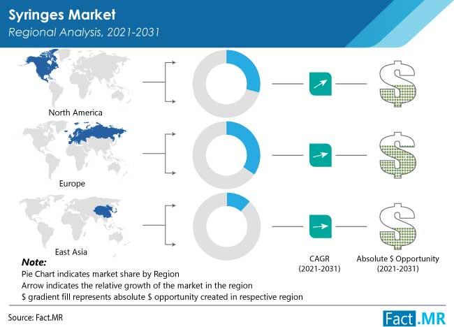 syringes market by FactMR
