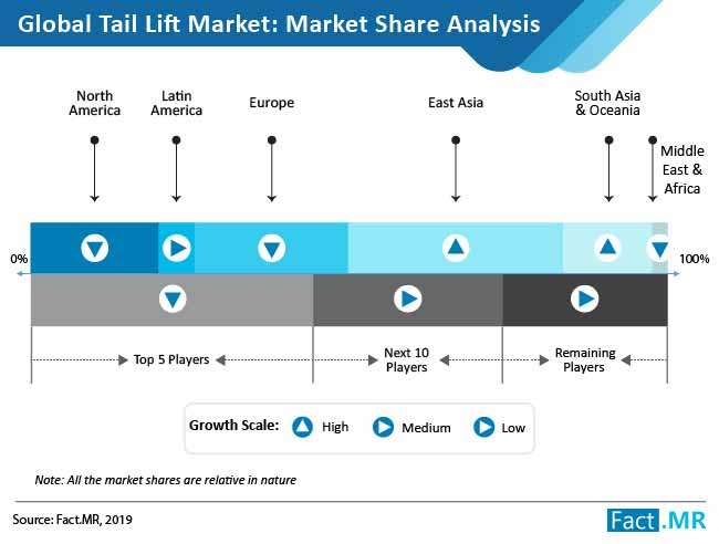 tail lift market analysis