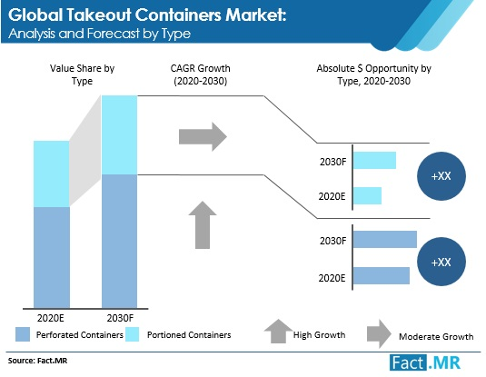 takeout containers market and forecast by type