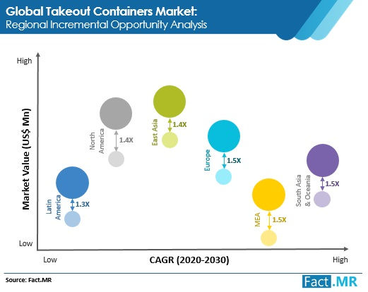 takeout containers market regional incremental opportunity analysis