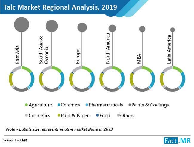 talc market regional analysis