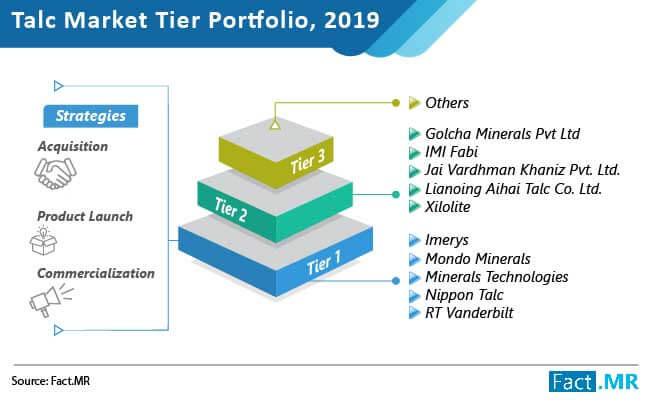talc market tier portfolio
