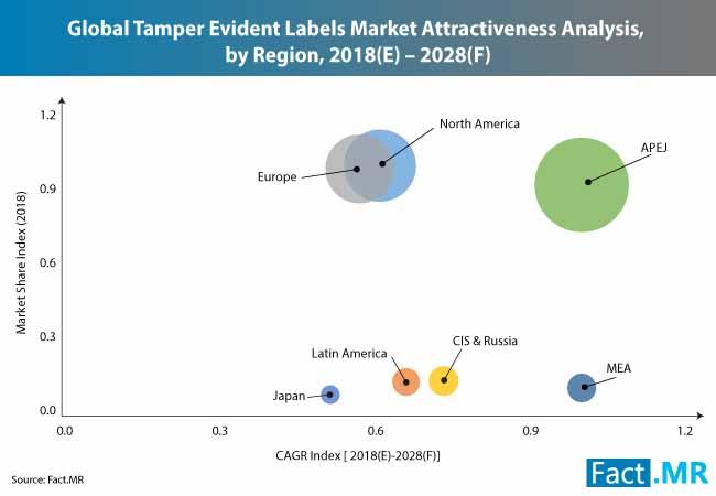 tamper evident labels market 0