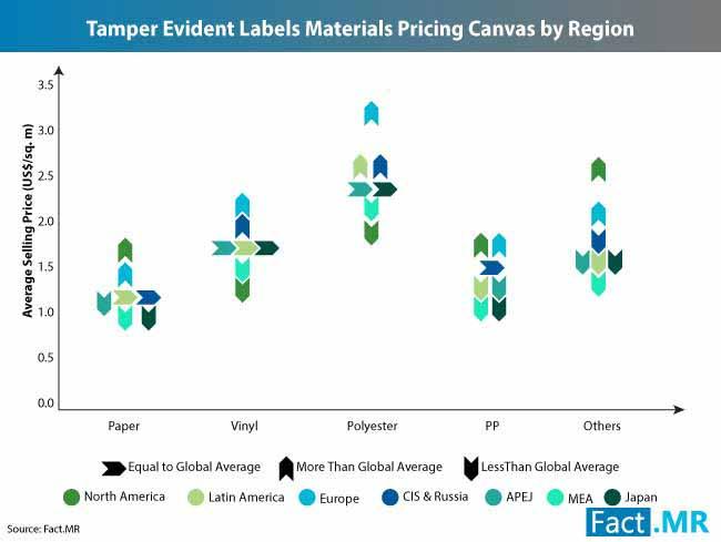 tamper evident labels market 2