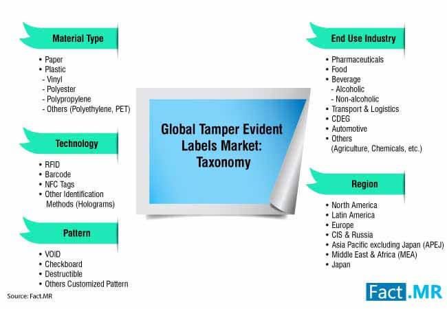 tamper evident labels market 3