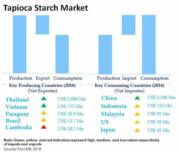 Tapioca Starch Market Forecast, Trend Analysis & Competition Tracking -  Global Market insights 2018 to 2028