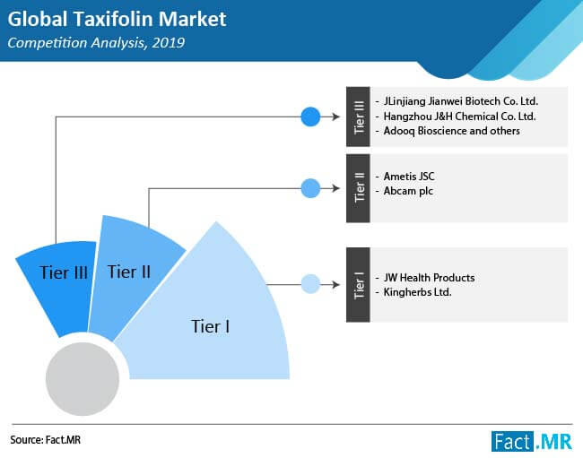 taxifolin market competition analysis