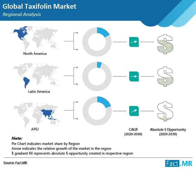taxifolin market regional analysis