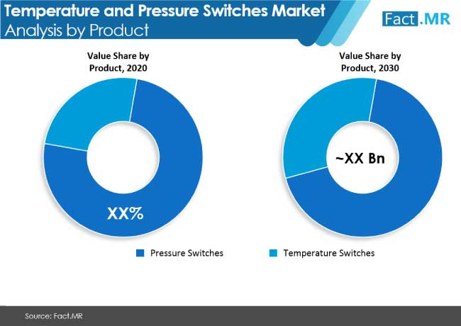 temperature and pressure switches market analysis by product