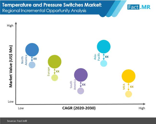 temperature and pressure switches market regional incremental opportunity analysis
