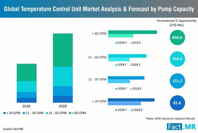 temperature control unit market analysis & forecast by pump capacity