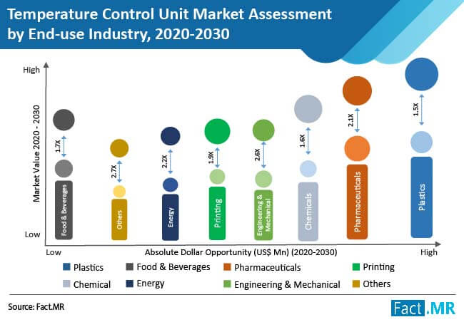 temperature control unit market assessment by end use industry