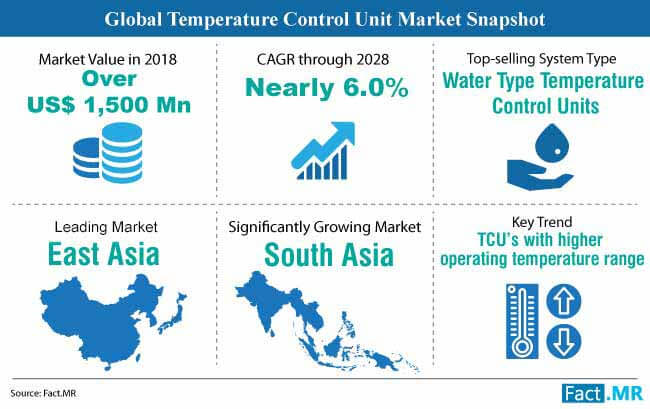 temperature control unit market snapshot