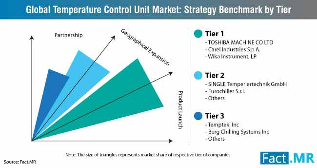 temperature control unit market strategy benchmark by tier
