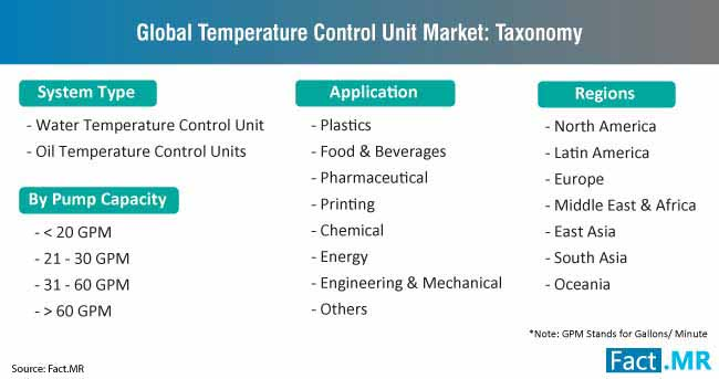 temperature control unit market taxonomy