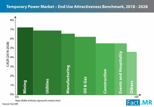 temporary power market 0