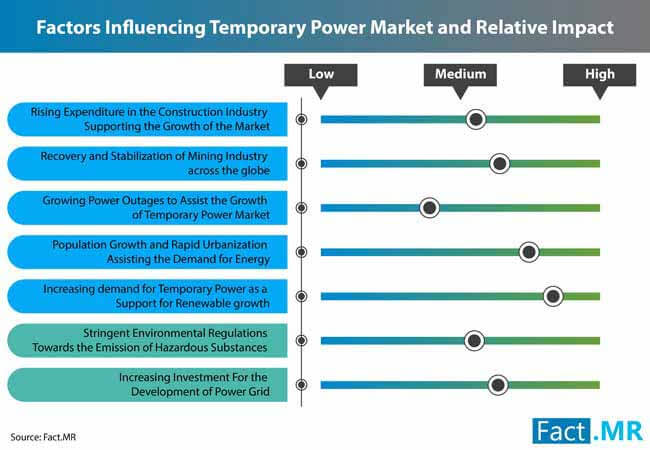 temporary power market 1