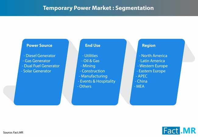 temporary power market 2