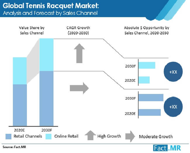 tennis racquet market analysis and forecast by sales channel