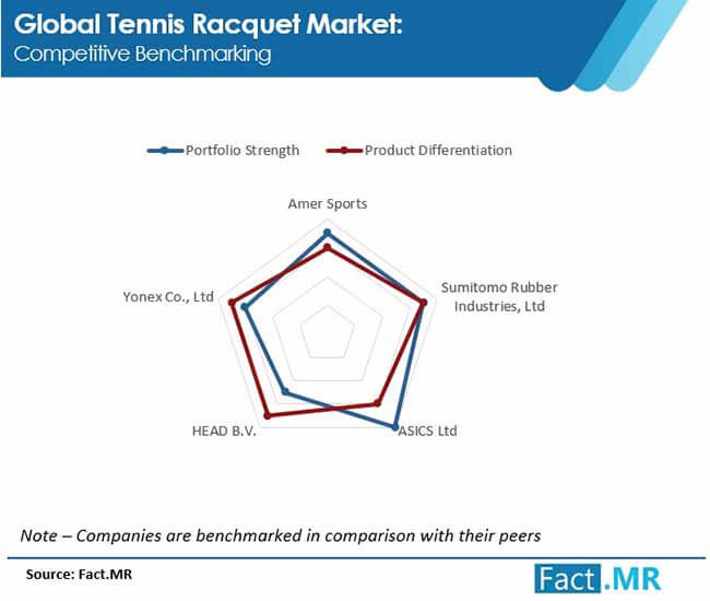 tennis racquet market competitive benchmarking