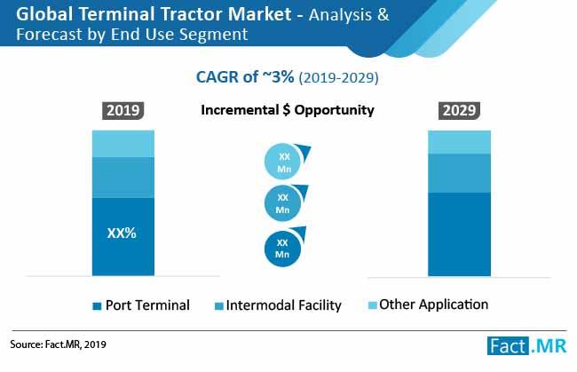 terminal tractor market 2