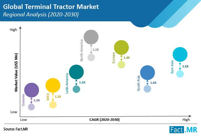 terminal tractor market regional analysis