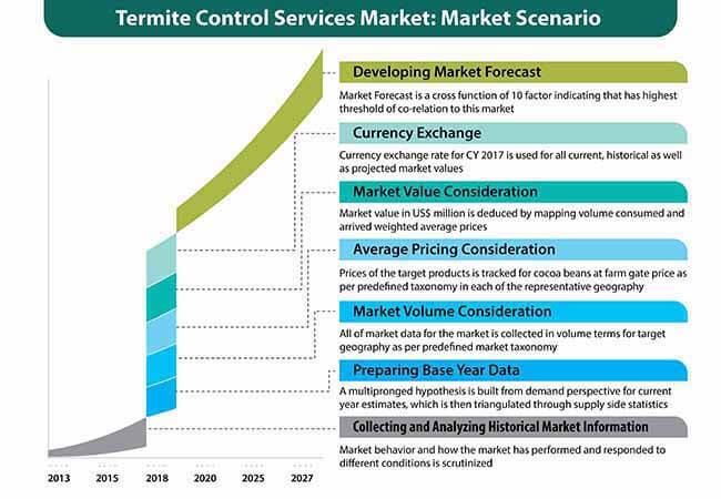termite control services market 0