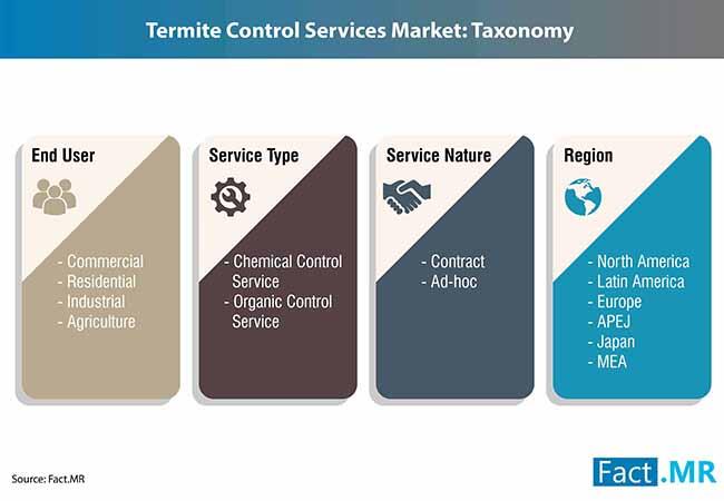 termite control services market 2