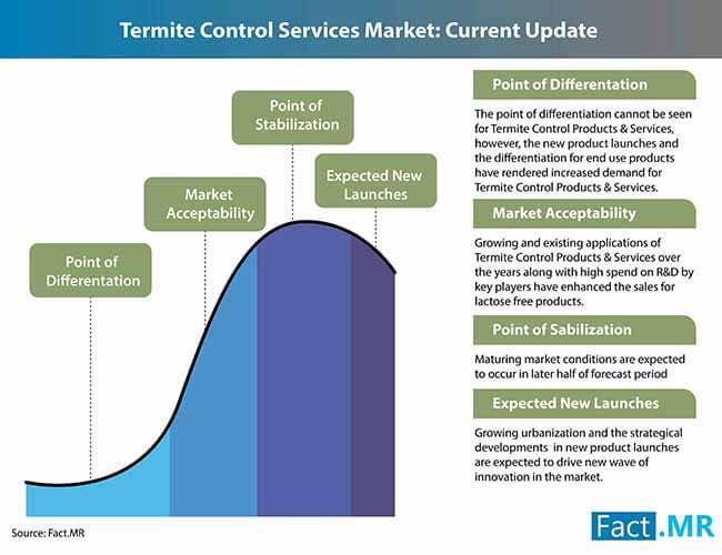 termite control services market 3