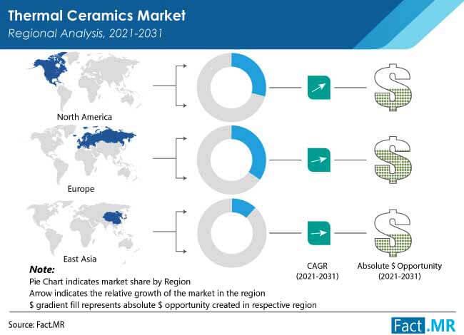 thermal ceramics market